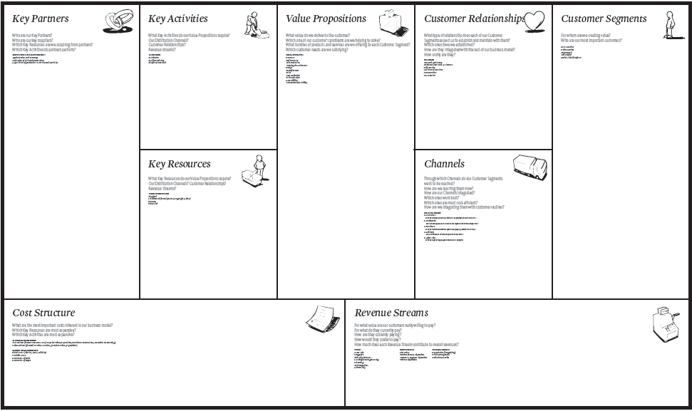 business model canvas modello